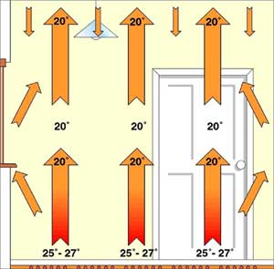 diagram showing how unerfloor heating works